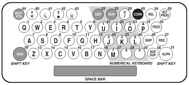 1949年に米IBMが出荷したパンチカード・システム「IBM 026 Printing Card Punch」のキー配列 記録媒体であるパンチカードは一度穴を開けてしまうとやり直しが効かない。このためDELキーはない。その代わりにカードを複写するための「DUP」キーがある。