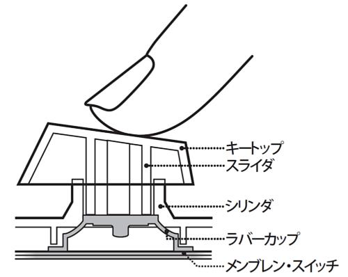 一般的なキーの構造