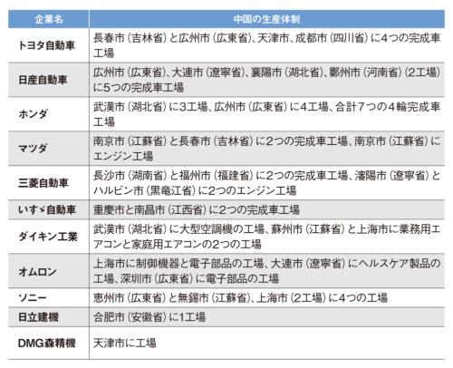国内大手製造業の中国生産体制