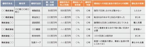 表1 危機対応力を高めた部品の調達先リスト(その1)
