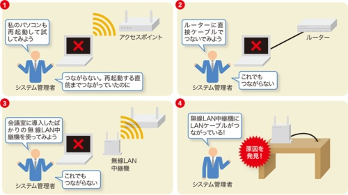 無線LAN中継機に接続されたLANケーブルを発見