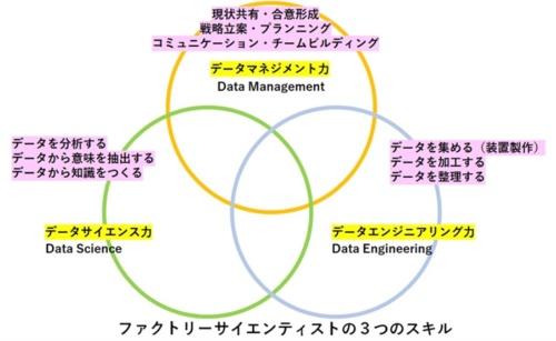 図1 ファクトリー・サイエンティストに求められる3つのスキル