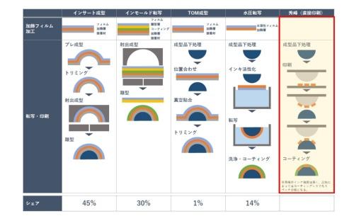図3 各種曲面加飾技術との比較
