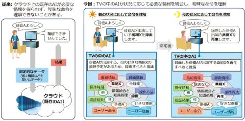 図1 機器に搭載されたAIが人の曖昧な命令を理解