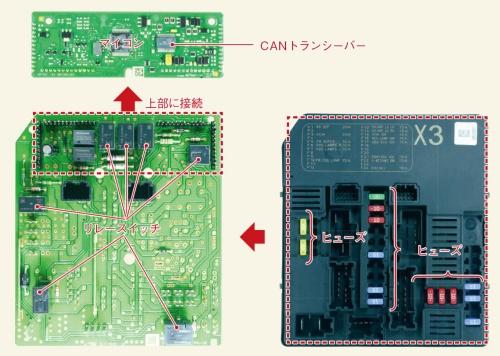 図3 リレースイッチとヒューズが統合されたIPDM(Intelligent Power Distribution Module)