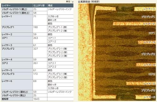 図2 ライト・ボディー・コントローラー(RBC)の材料構成