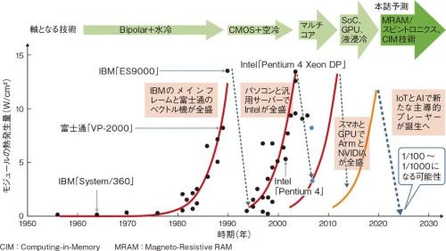 図1 4度めの冷却期は熱発生量が1/100以下になる異次元へ