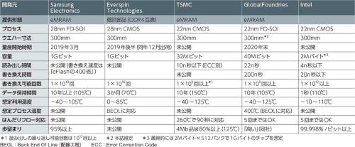 表2 STT-MRAMを量産、または量産間近の企業と技術の比較