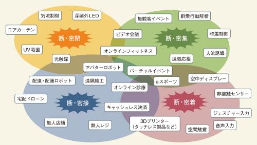 図1 「断密」を実現するためのテクノロジー