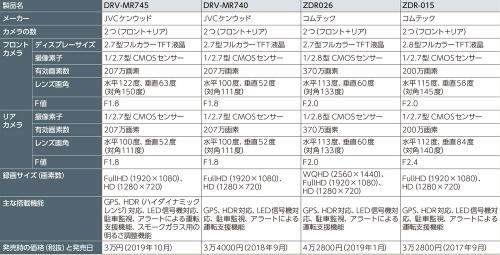 表1 分解したドライブレコーダー4機種の仕様