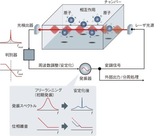 図1 小型原子時計の概念図