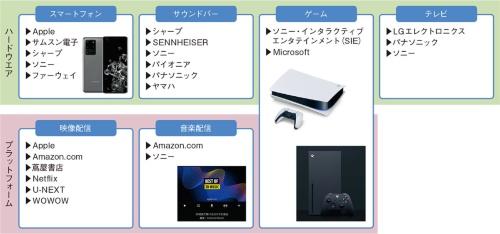 図2 多くの企業が3Dオーディオ対応製品やサービスを提供