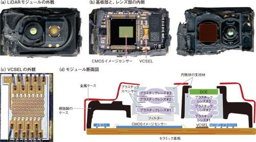 図6 LiDARモジュールは発光素子(VCSEL)とイメージセンサーで構成