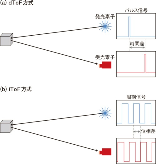 図7 ToFによる測距にはdToF方式とiToF方式が存在