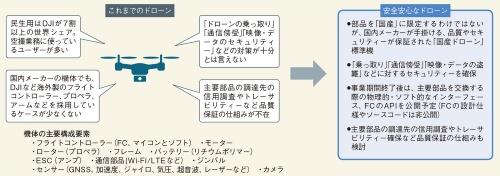 図1 NEDOが「安全安心なドローン」で目指すもの