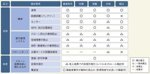 図12 産業ドローンに対する応用分野ごとの要求特性や現在の達成度