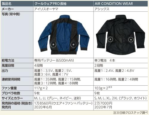 表2 電動ファン付きウエア2製品の仕様比較
