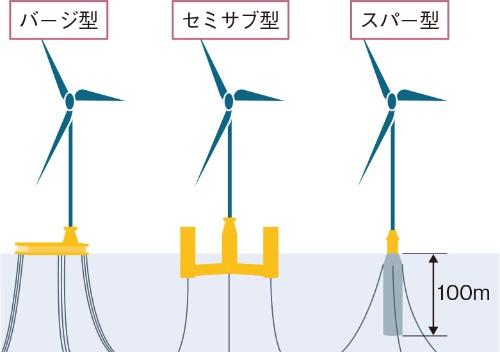 (a)浮体式風車の浮体の種類