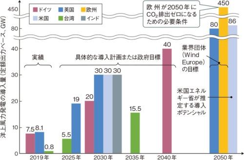 図2 洋上風力は英国、ドイツ、台湾が世界をリード