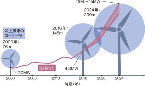 図5 洋上風車の大型化が加速