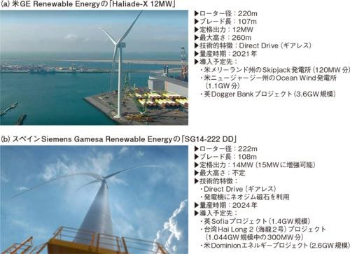 図6 2社の巨大風車が受注合戦