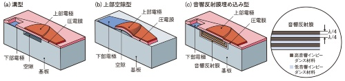 図3 BAW素子の構造例