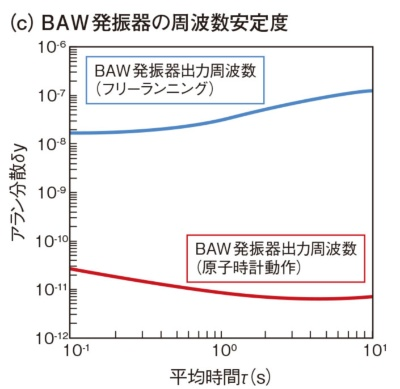 図5 原子時計用BAW発振器の特性