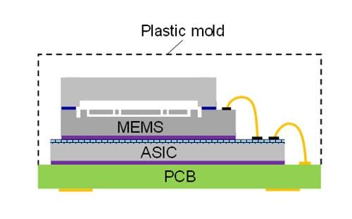 図1 慣性センサーのパッケージング形態