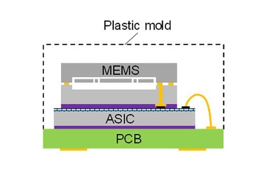 図2 慣性センサーのパッケージング形態