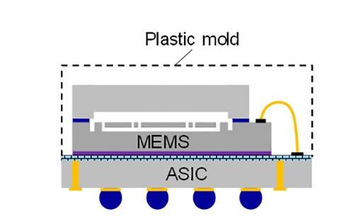 図3 慣性センサーのパッケージング形態