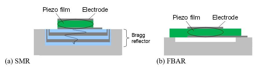 図1 BAWフィルターの共振子構造 (図:筆者が作成)