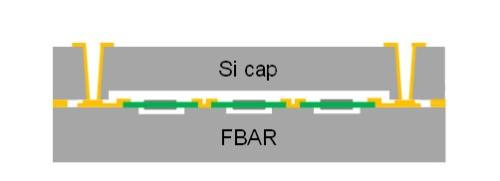 図3 キャップウエハーを用いたFBARフィルターのWLP