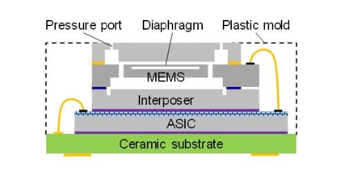 図4 圧力センサーのパッケージング形態