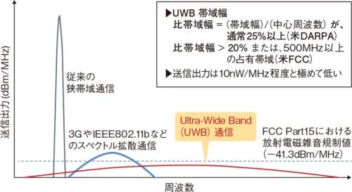 図1 超広帯域を活用するUWB