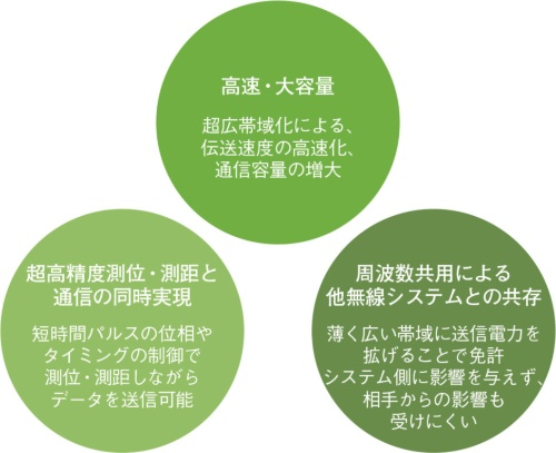 図2 UWBの3つの利点