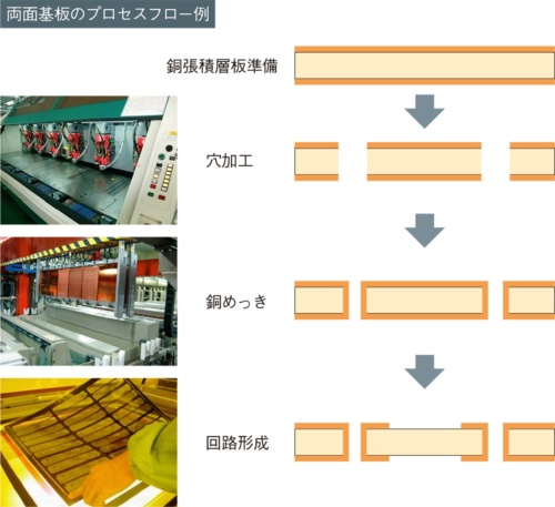 図3 両面基板の製造工程