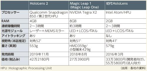 表1 HoloLens 2とMagic Leap 1、初代HoloLensの主な仕様