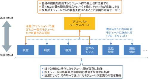 図1 モジュールからの情報を絞り込む