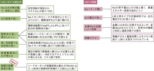 図1 ナトリウムイオン2次電池(NIB)のポテンシャルは既存のLIBを超える