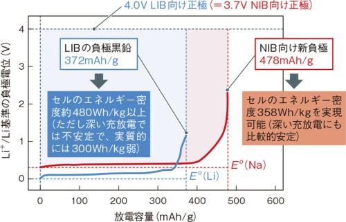 図4 LIBに電圧で負けても放電容量では勝てる