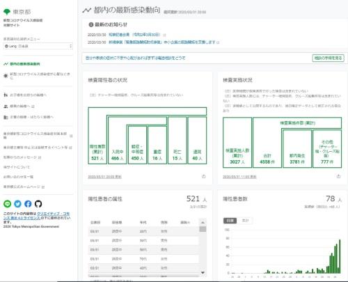 東京都の新型コロナウイルス感染症対策サイト(2020年3月31日午後8時現在)
