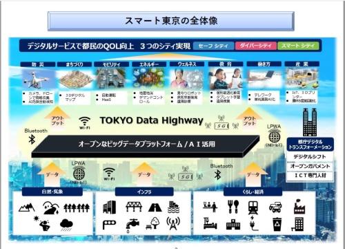 「スマート東京実施戦略」で描かれた東京都のデジタル変革の全体像