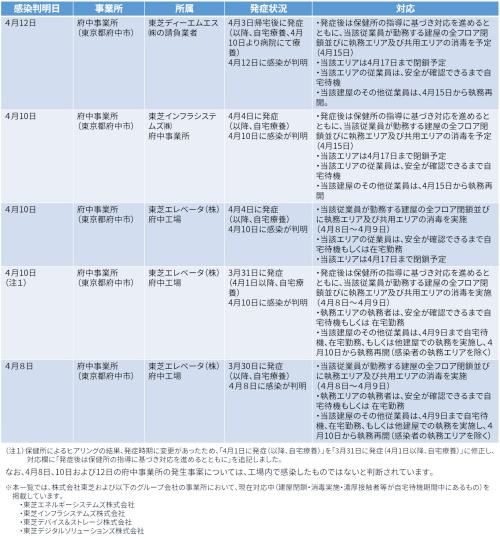 東芝グループにおける新型コロナウイルス感染の状況(出所:東芝)