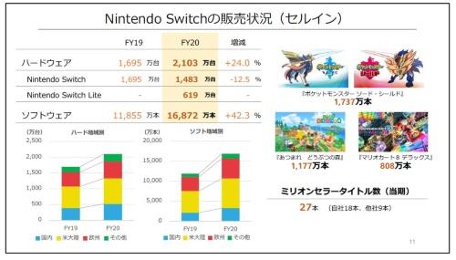 Nintendo Switchの販売状況。任天堂の決算説明資料から抜粋
