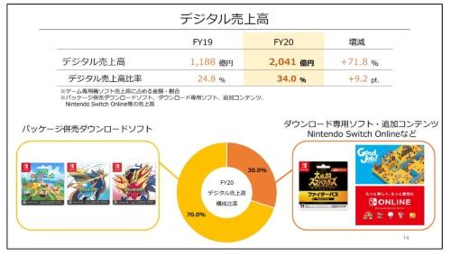 デジタル売上高の説明。任天堂の決算説明資料から抜粋