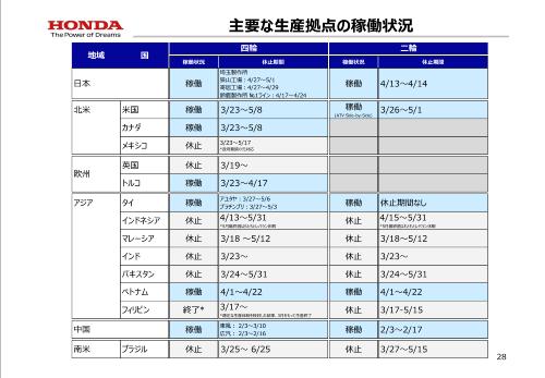 図2 ホンダのグローバル生産拠点での稼働状況