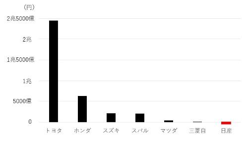 自動車7社の営業損益(20年3月期)。日経クロステックがまとめた。