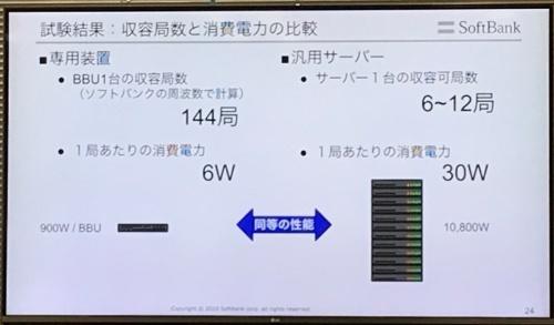 ソフトバンクが過去に検証したvRAN(汎用サーバー)と専用装置の性能比較