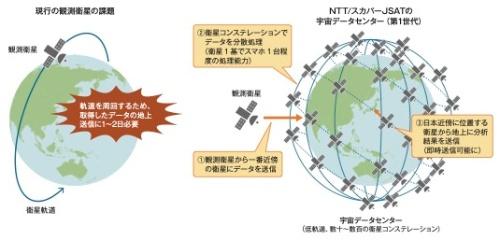 宇宙データセンターでまず狙うのが地球観測衛星のデータ取得の即時化だ