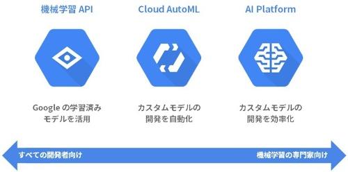 Google Cloud AIのサービスの全体像
